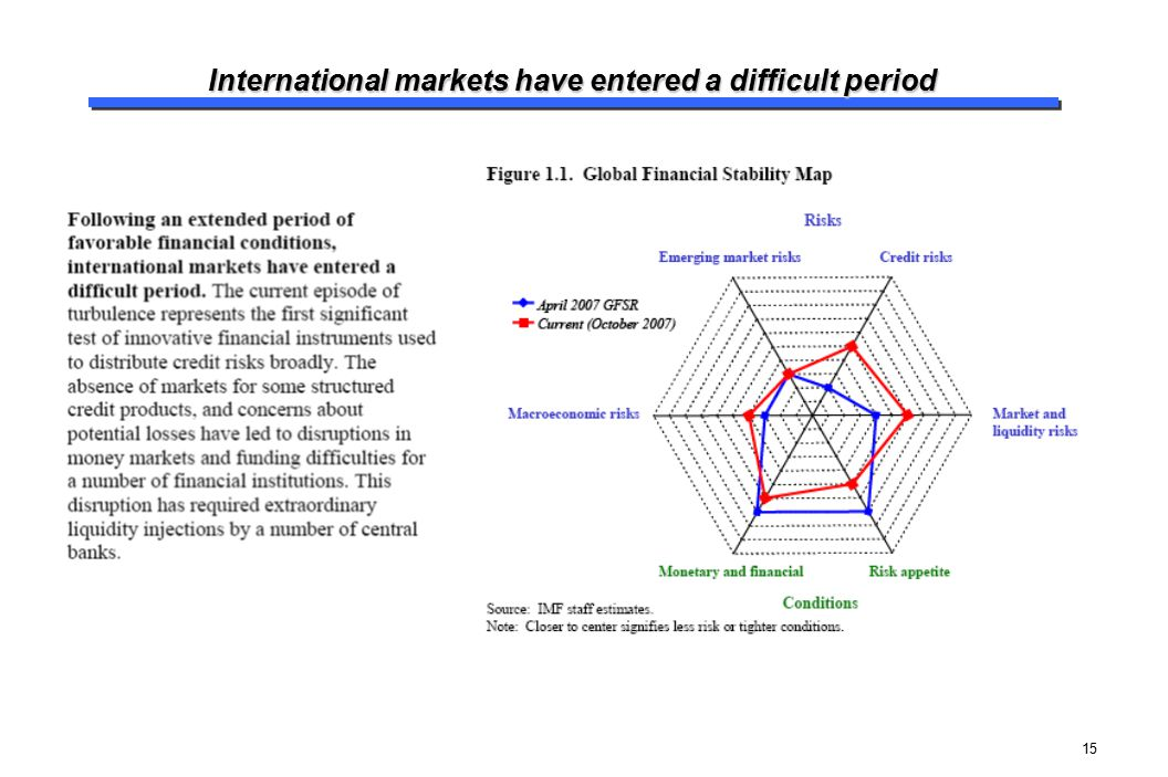 International markets have entered a difficult period