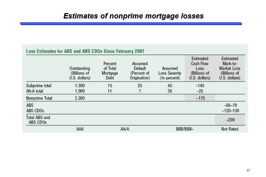 Estimates of nonprime mortgage losses