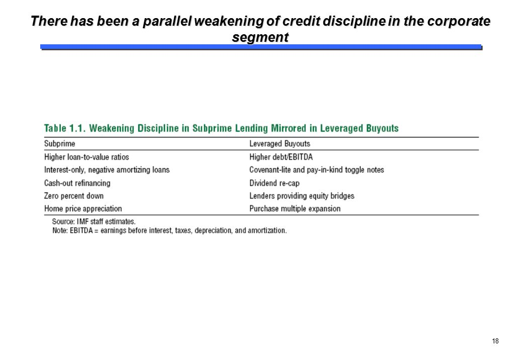 There has been a parallel weakening of credit discipline in the corporate segment