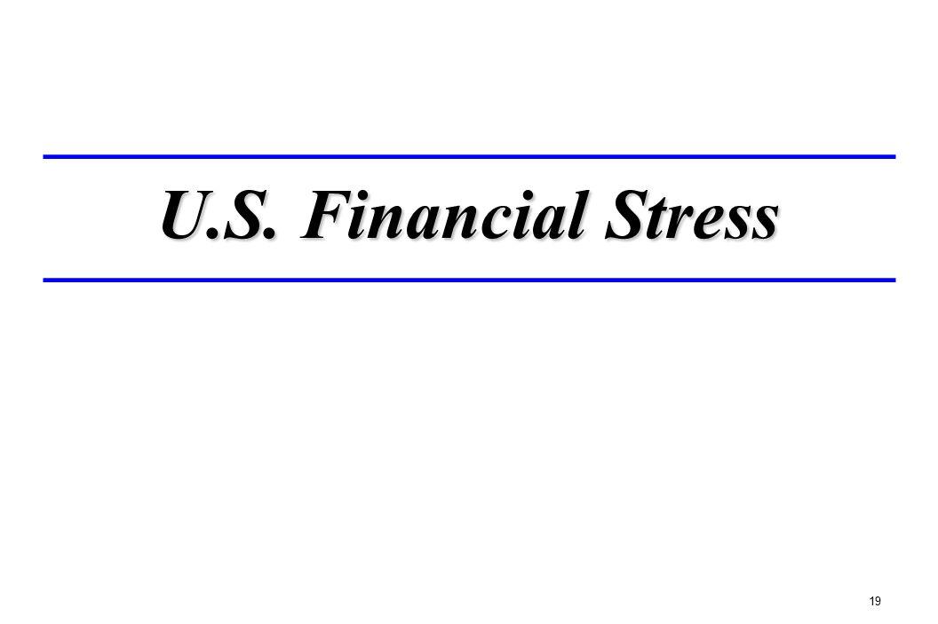 U.S. Financial Stress