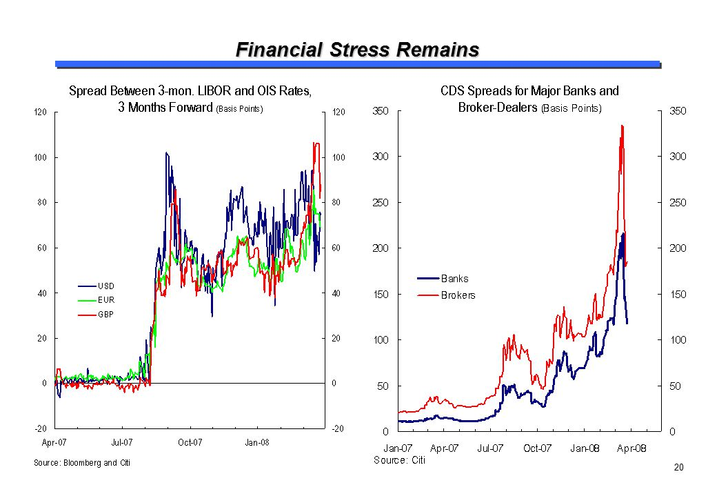 Financial Stress Remains