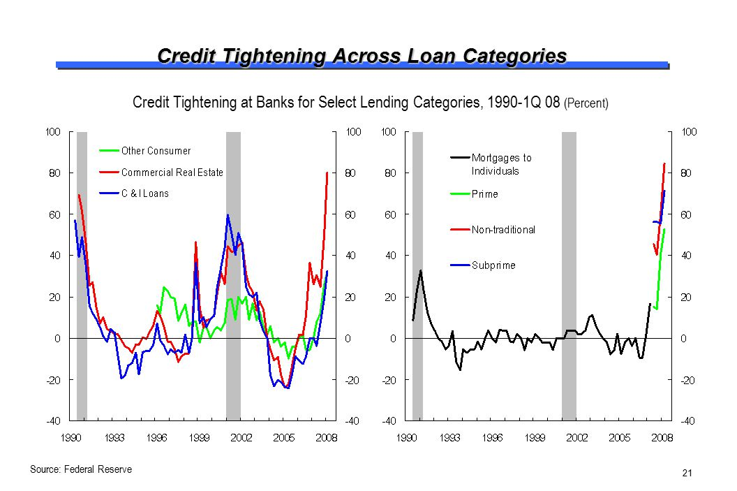 Credit Tightening Across Loan Categories