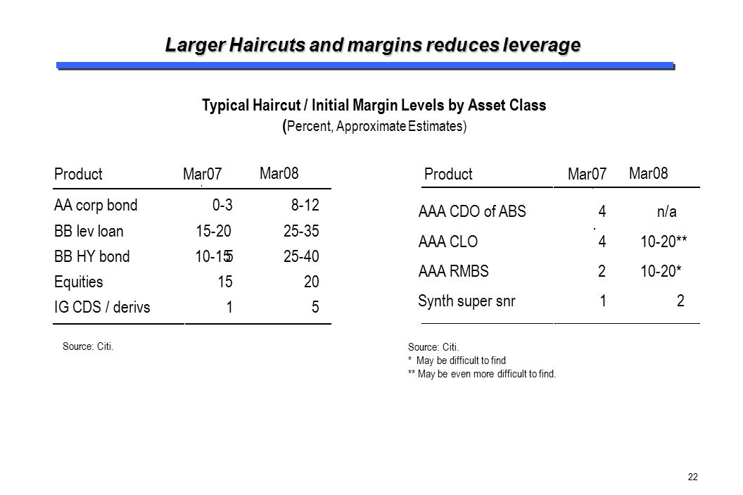 Larger Haircuts and margins reduces leverage