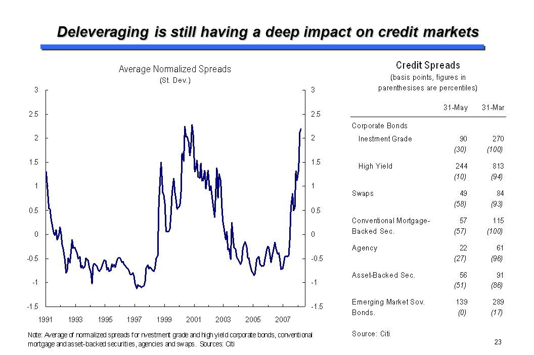 Deleveraging is still having a deep impact on credit markets