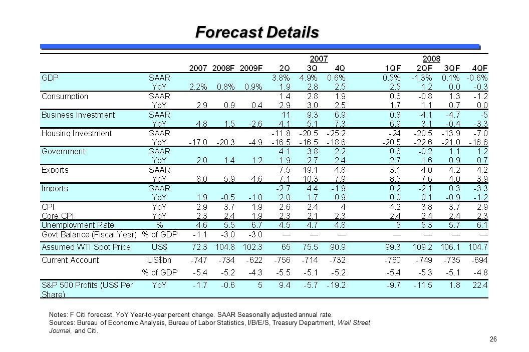 Forecast Details