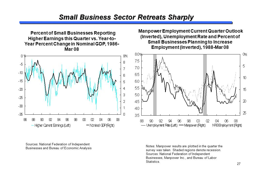 Small Business Sector Retreats Sharply