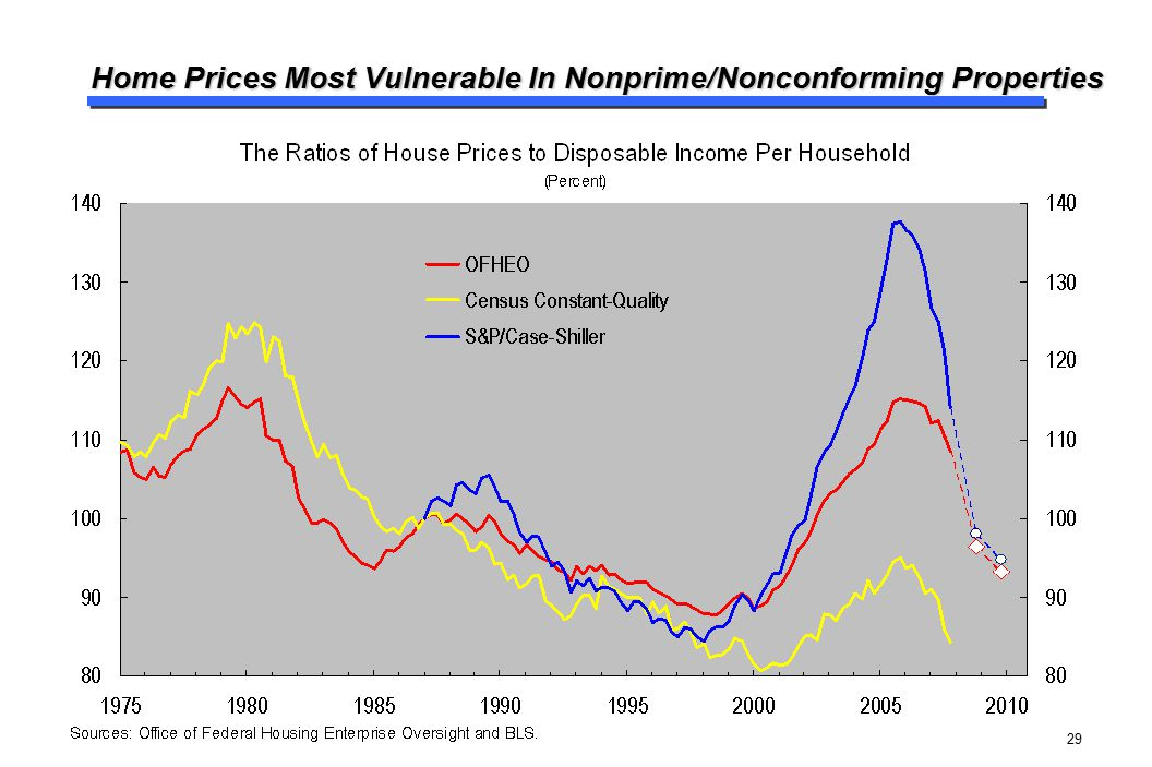 Home Prices Most Vulnerable In Nonprime/Nonconforming Properties