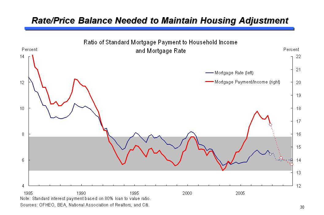 Rate/Price Balance Needed to Maintain Housing Adjustment