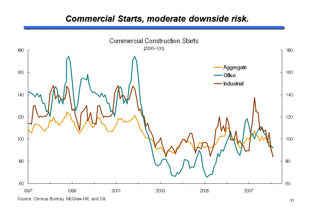 Commercial Starts, moderate downside risk.
