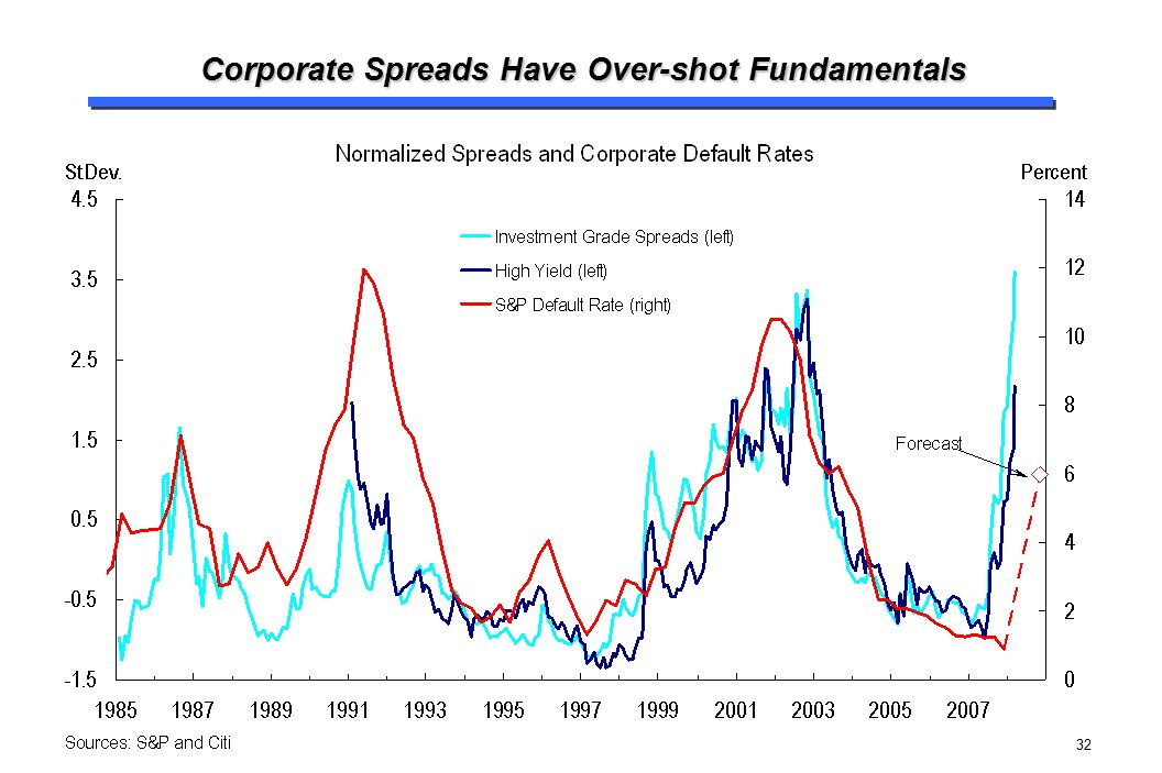 Corporate Spreads Have Over-shot Fundamentals