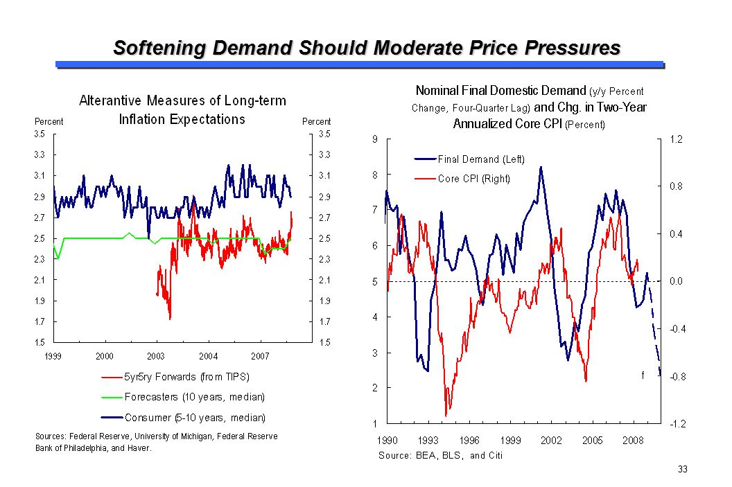 Softening Demand Should Moderate Price Pressures