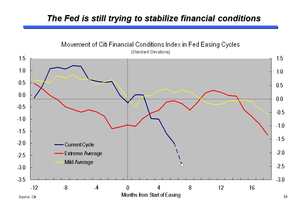 The Fed is still trying to stabilize financial conditions