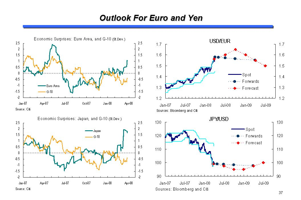 Outlook For Euro and Yen