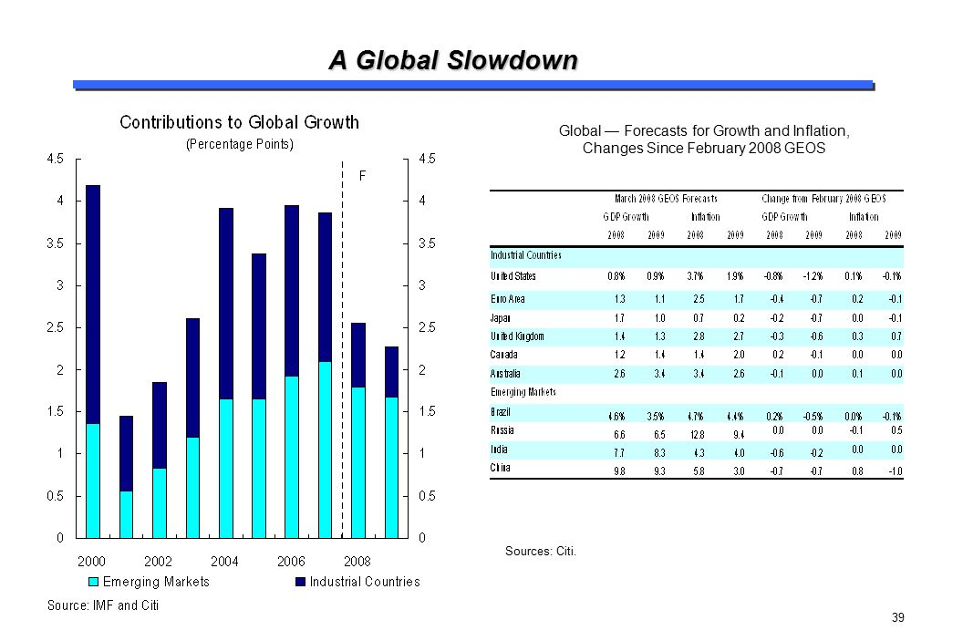 A Global Slowdown Global — Forecasts for Growth and Inflation, Changes Since February 2008 GEOS.