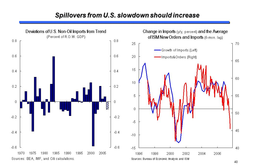 Spillovers from U.S. slowdown should increase