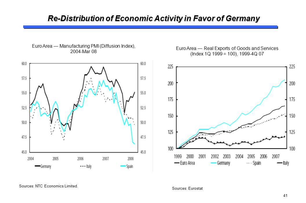 Re-Distribution of Economic Activity in Favor of Germany