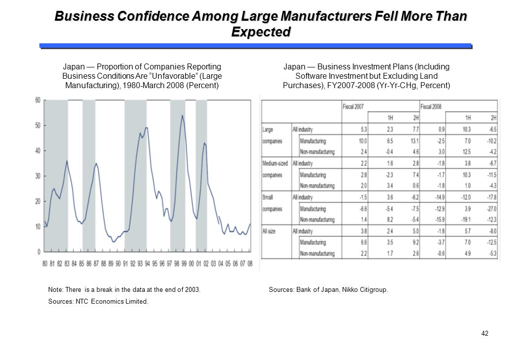 Business Confidence Among Large Manufacturers Fell More Than Expected