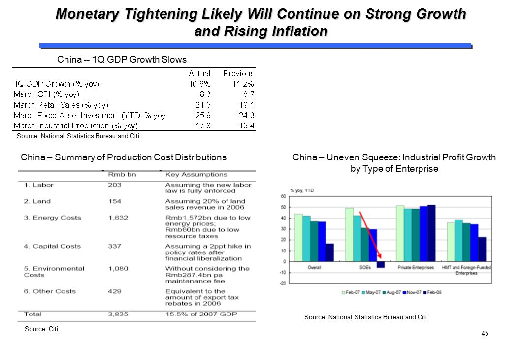 Monetary Tightening Likely Will Continue on Strong Growth and Rising Inflation