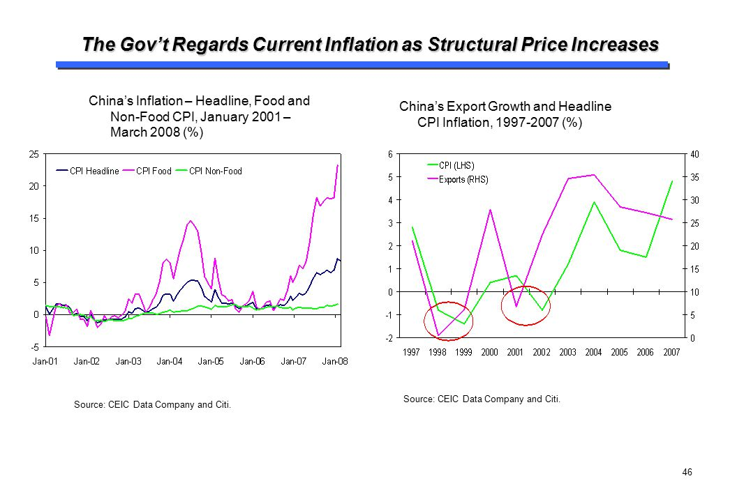 The Gov't Regards Current Inflation as Structural Price Increases