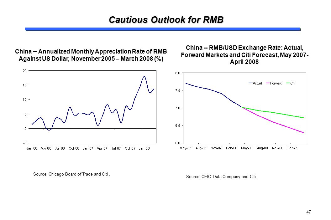 Cautious Outlook for RMB
