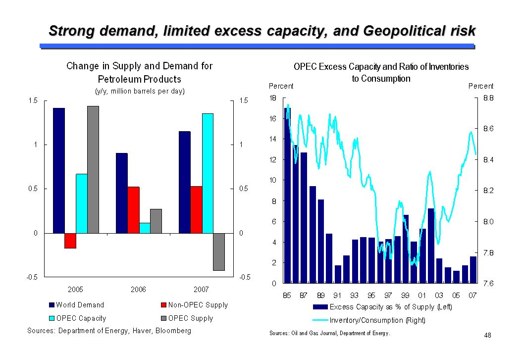 Strong demand, limited excess capacity, and Geopolitical risk