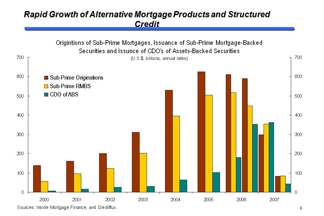 Rapid Growth of Alternative Mortgage Products and Structured Credit