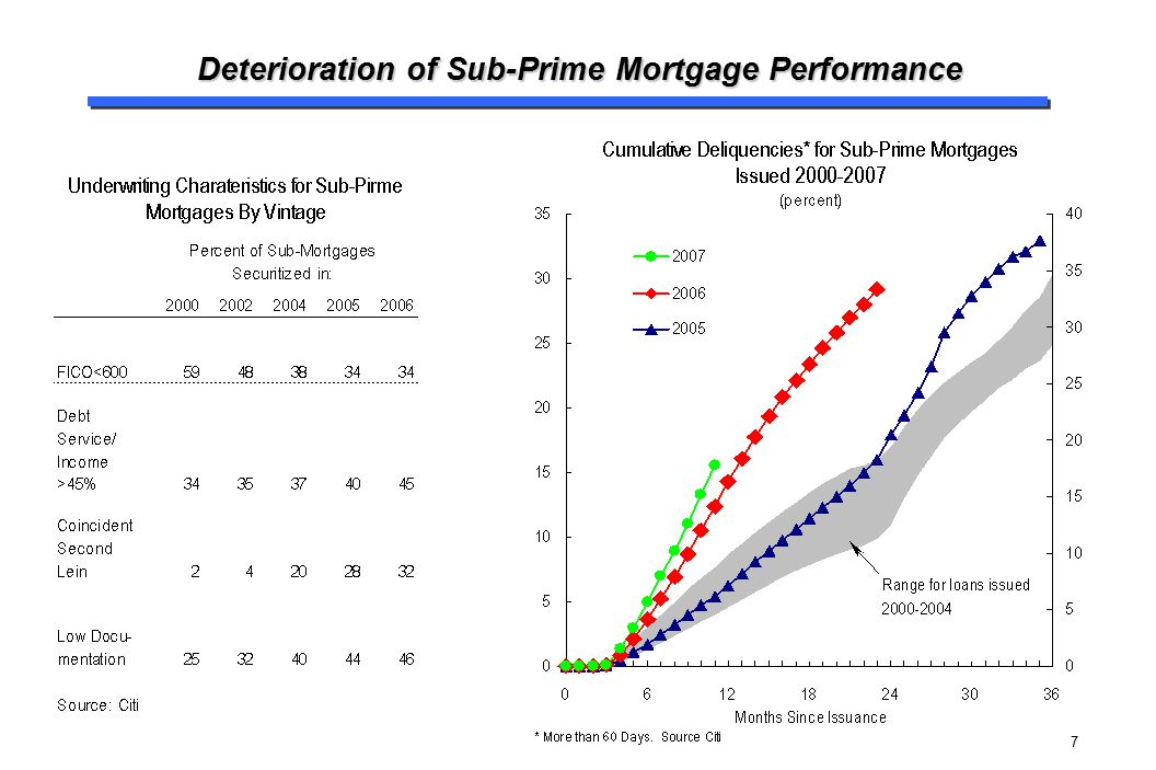 Deterioration of Sub-Prime Mortgage Performance