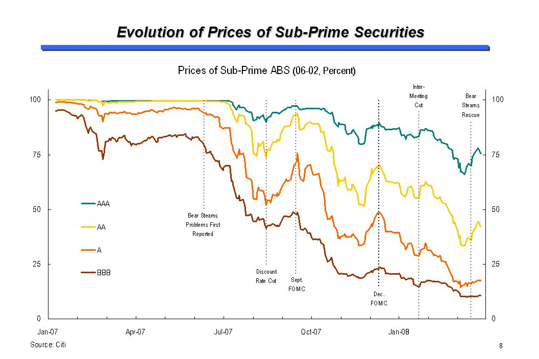 Evolution of Prices of Sub-Prime Securities