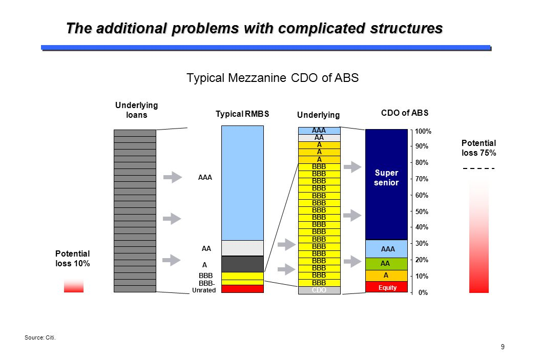 The additional problems with complicated structures