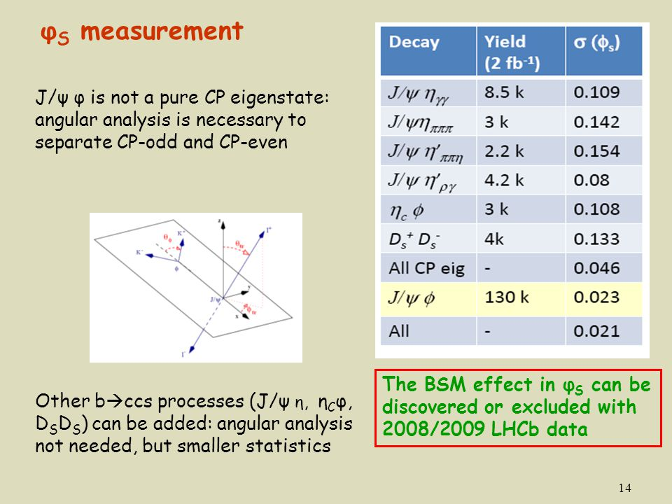 φS measurement J/ψ φ is not a pure CP eigenstate: angular analysis is necessary to separate CP-odd and CP-even.