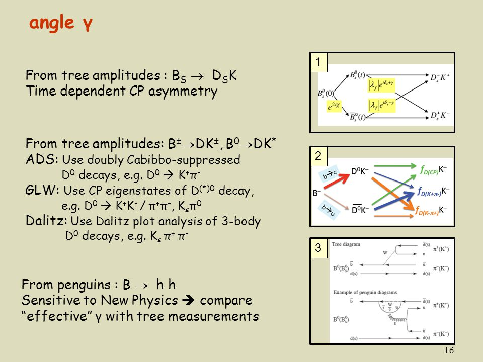 angle γ From tree amplitudes : BS  DSK Time dependent CP asymmetry