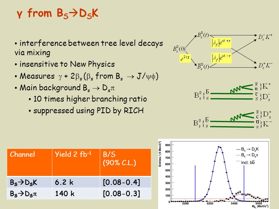 γ from BSDSK interference between tree level decays via mixing