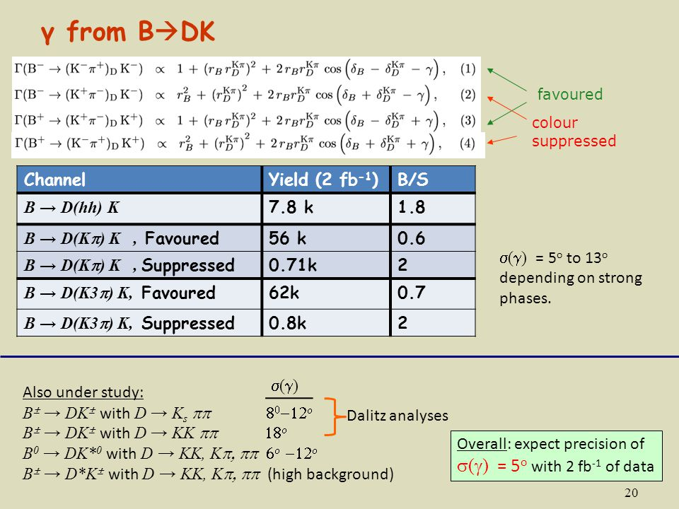 γ from BDK s(g) = 5o with 2 fb-1 of data Channel Yield (2 fb-1) B/S
