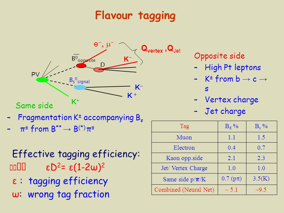 Flavour tagging Same side Effective tagging efficiency: