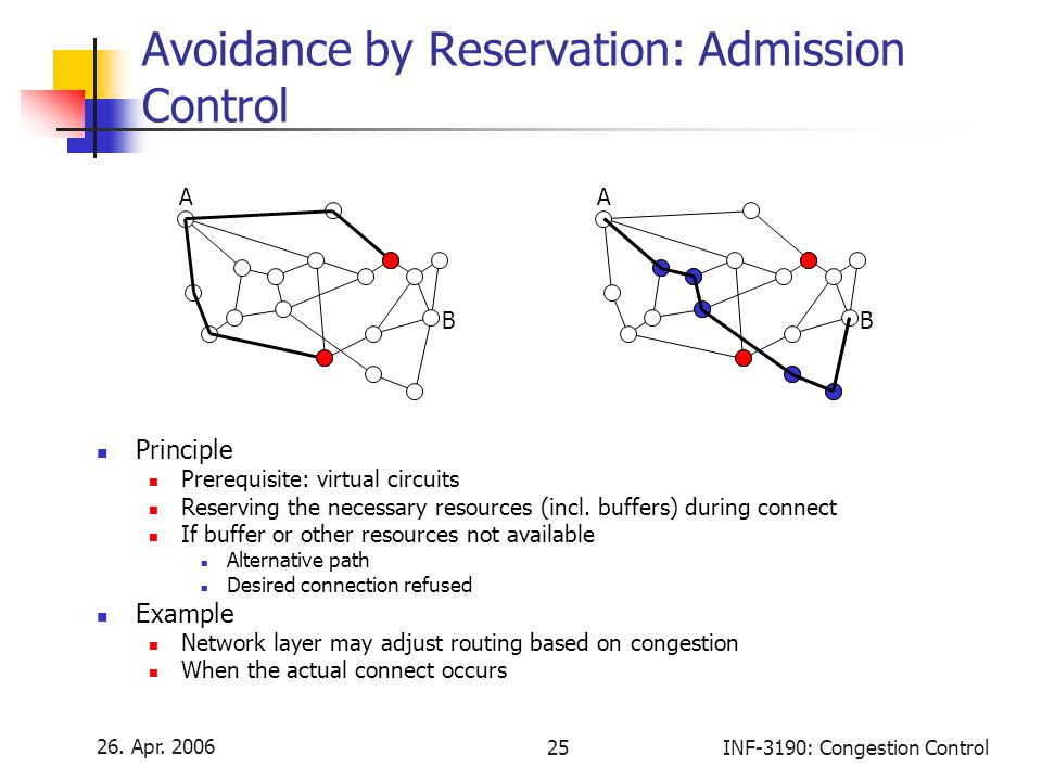 Avoidance by Reservation: Admission Control