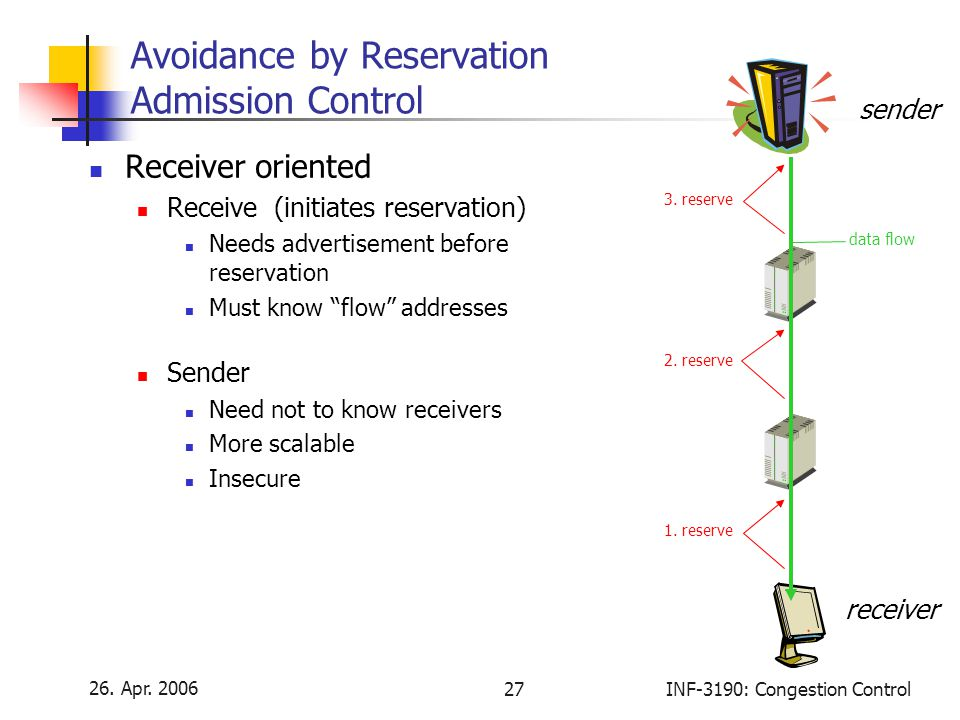 Avoidance by Reservation Admission Control