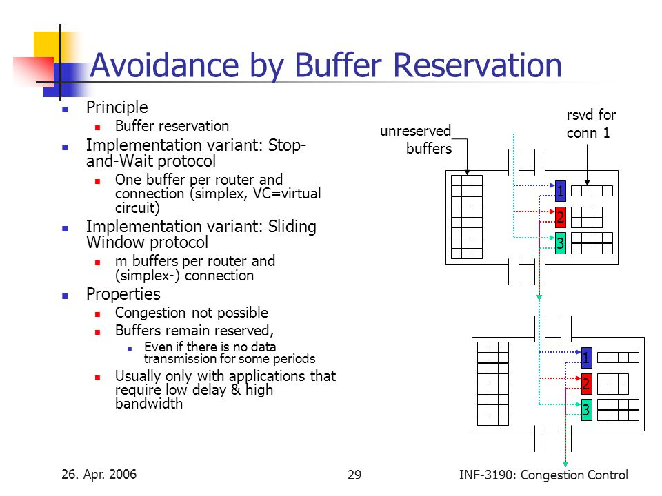 Avoidance by Buffer Reservation