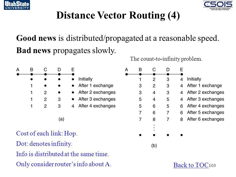Distance Vector Routing (4)