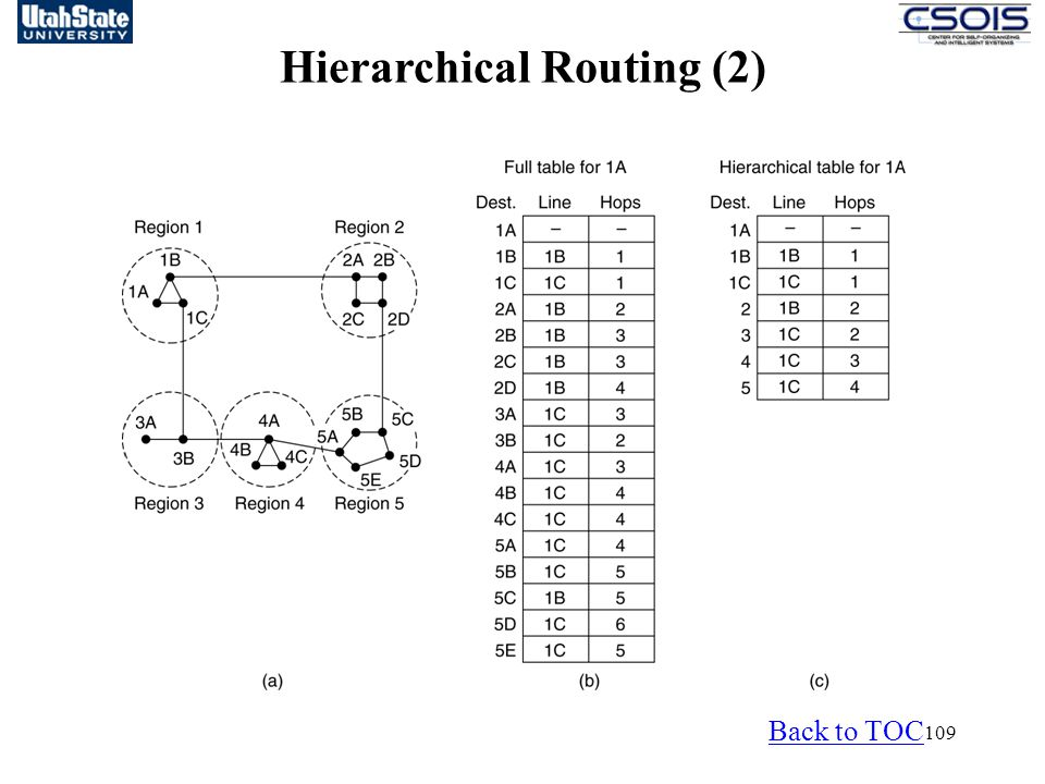 Hierarchical Routing (2)