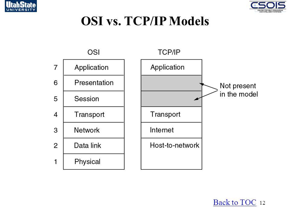 OSI vs. TCP/IP Models Back to TOC