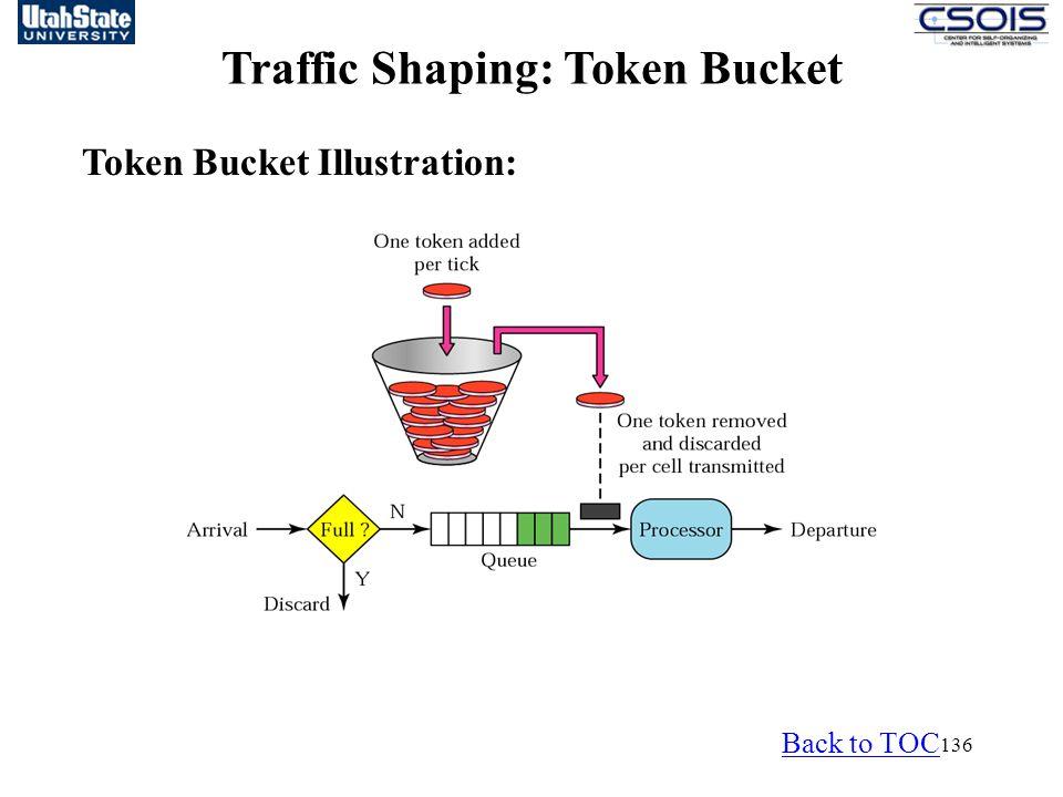 Traffic Shaping: Token Bucket
