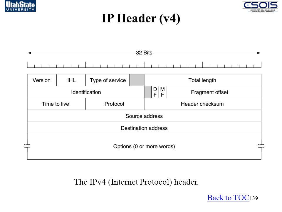 IP Header (v4) The IPv4 (Internet Protocol) header. Back to TOC