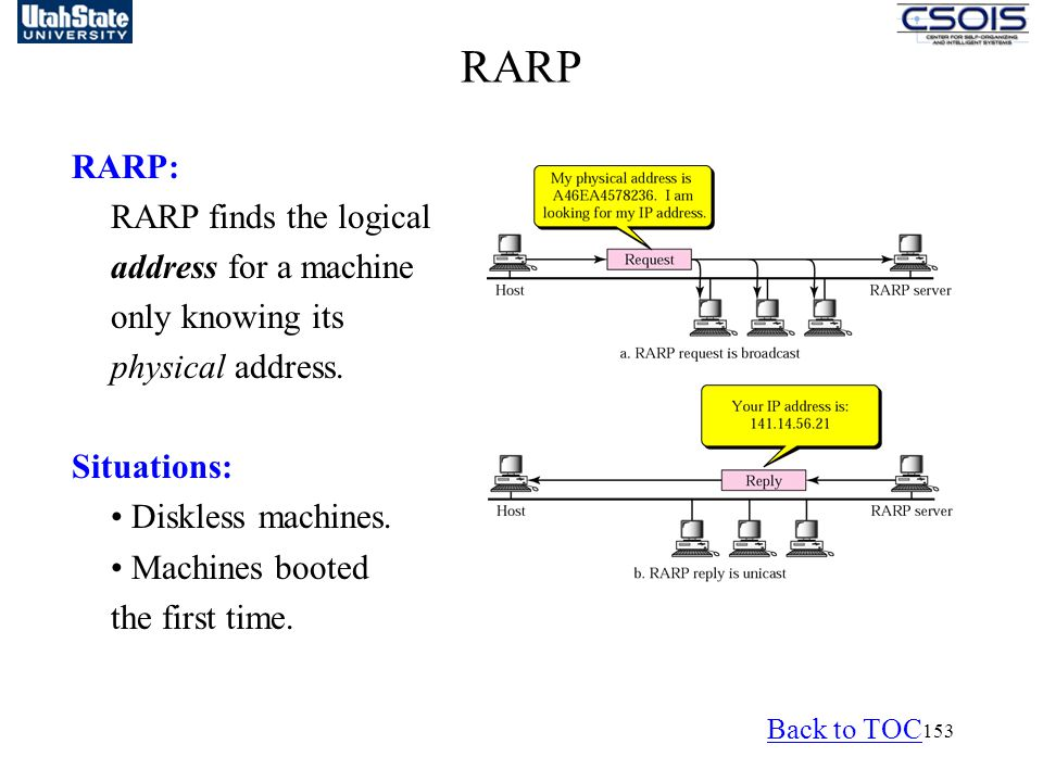 RARP RARP: RARP finds the logical address for a machine