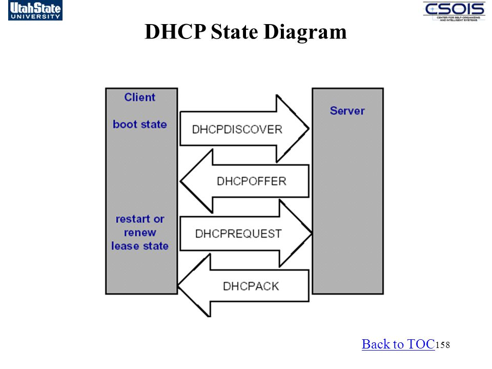 DHCP State Diagram Back to TOC