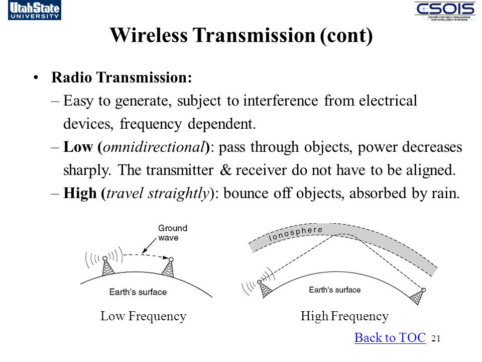 Wireless Transmission (cont)