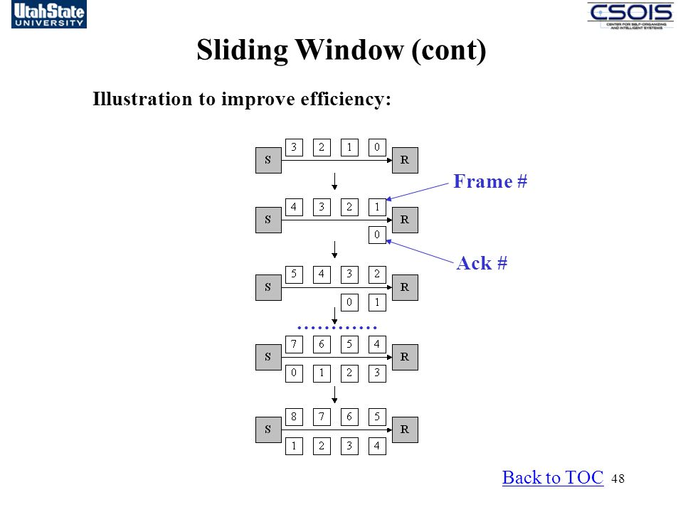 Sliding Window (cont) Illustration to improve efficiency: Frame #