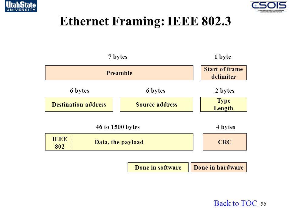 Ethernet Framing: IEEE 802.3