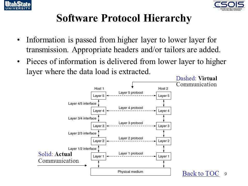 Software Protocol Hierarchy
