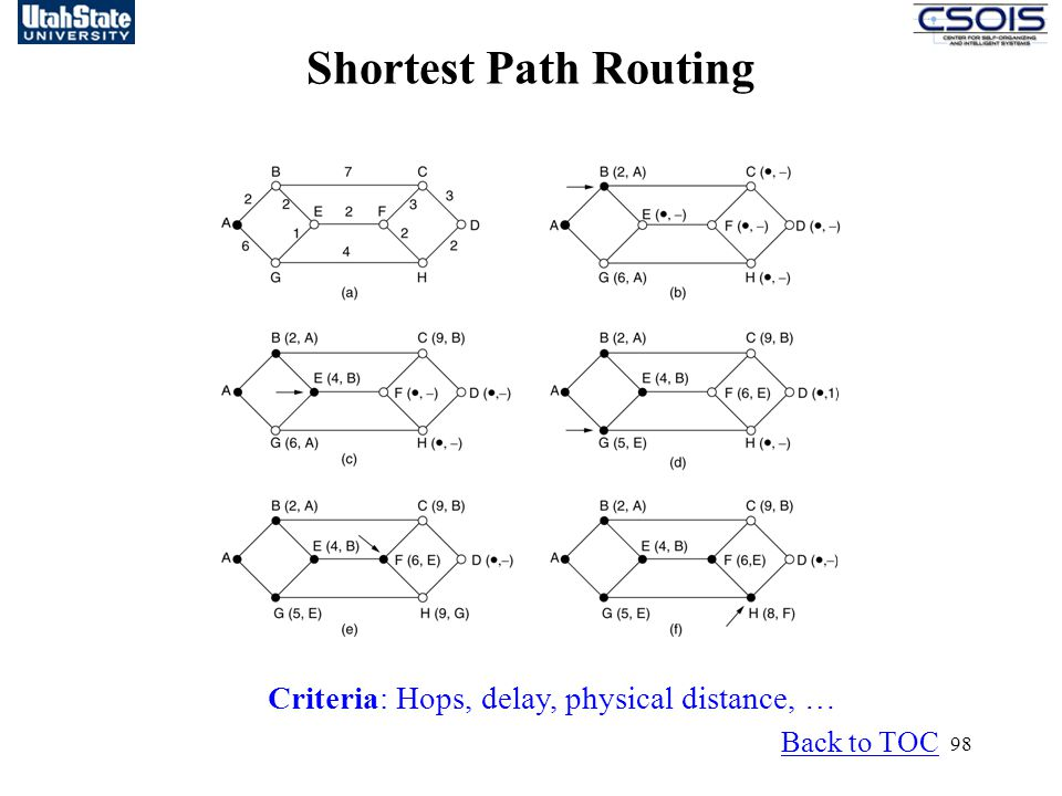 Shortest Path Routing Criteria: Hops, delay, physical distance, …