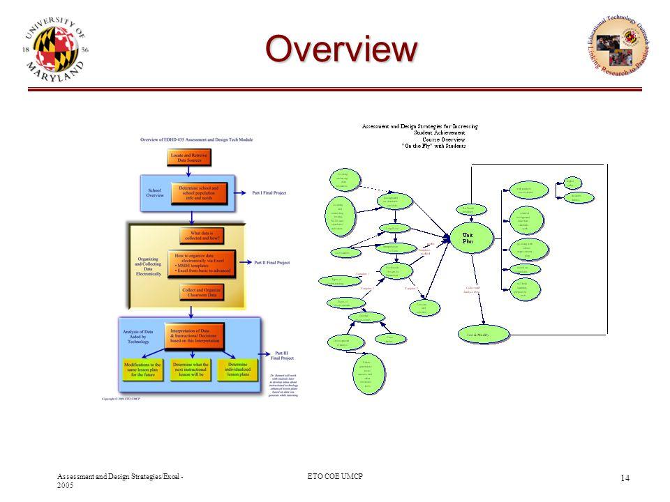 Overview Oak Hill Academy - 2003 10/29/03